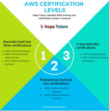 AWS Training In Chennai Amazon Web Services Training - Call Center ...