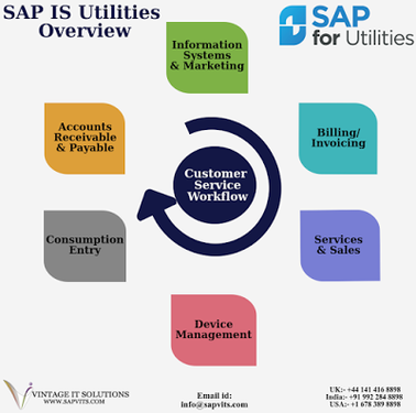 SAP IS Utilities Online Training | SAP ISU Training In Pune