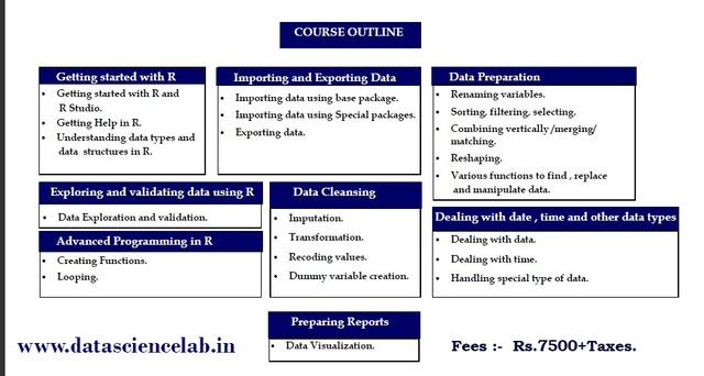 Data Science With R Level 1 - Professional Course In College