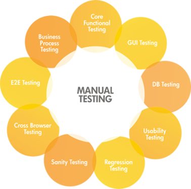 Best Manual Testing Tools Online Training Classes In Nizampe