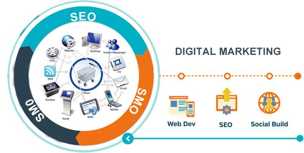 Digital Marketing | SEO Company In Trichy | SATHYA Technosof