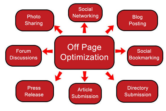 Benefits Of Blog Commenting In Seo - Computer & Webdesign